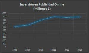 Inversiones Publicidad Online Euros