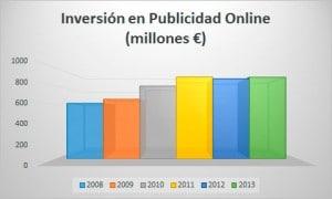 Inversiones Publicidad Online