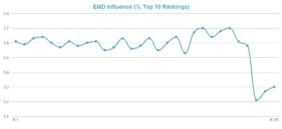 EMD Actualizacion Algoritmo Google