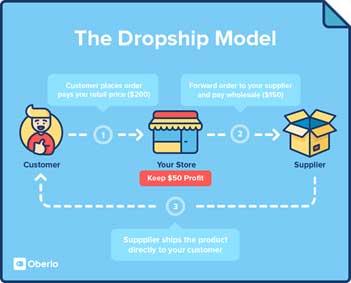 Modelo Dropshipping