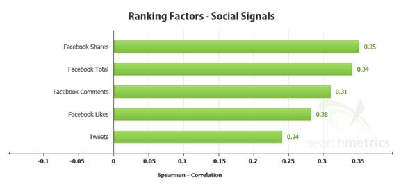 Redes Sociales - Posicionamiento SEO Organico